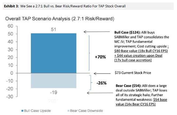 TAP Bull-Bear Case