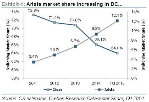 Arista market share