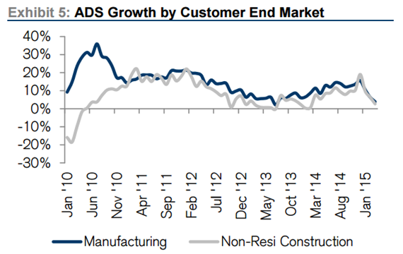 Growth in End Customer Market