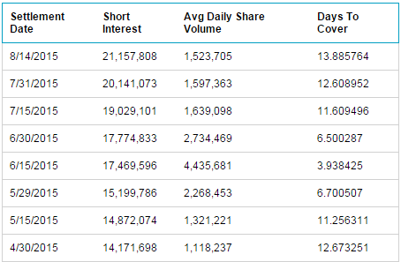LULU Short Interest