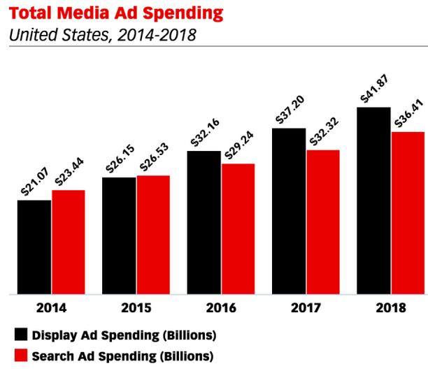 media ad spending