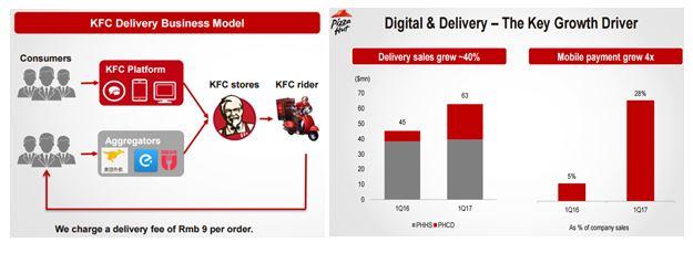 Yum China Holdings Yumc Digital Amp Delivery Momentum